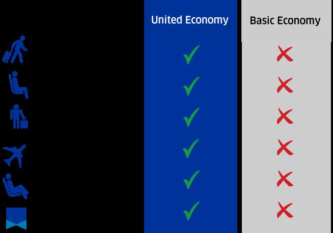 United and Basic Economy comparison